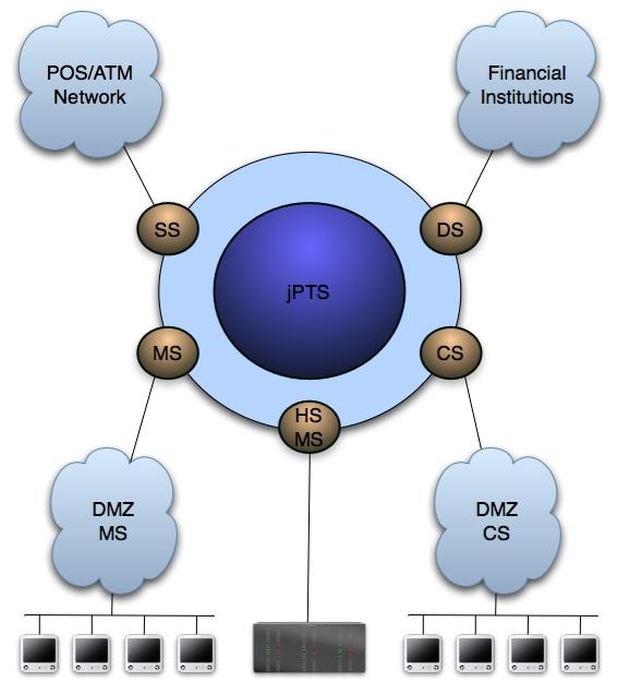 jPTS Diagram